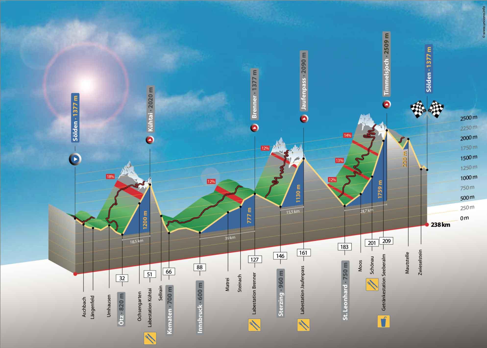 Radmarathon-Plan